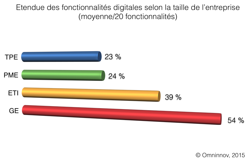 graph11_taille