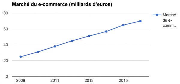 evolution ecommerce