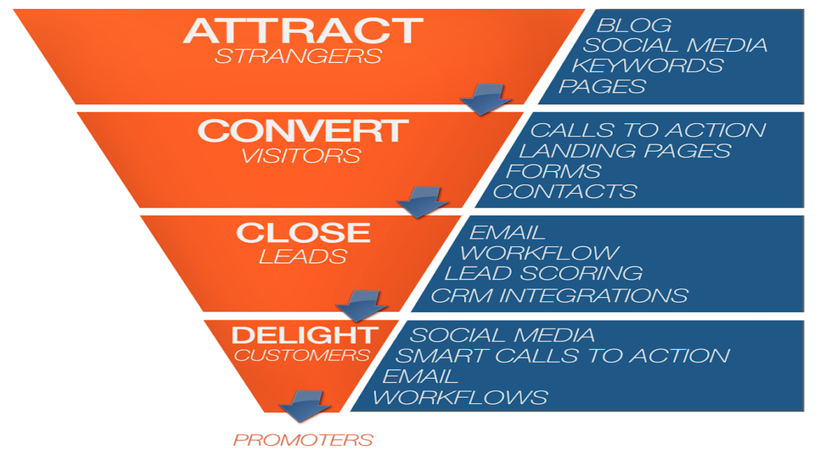 inbound funnel - copie