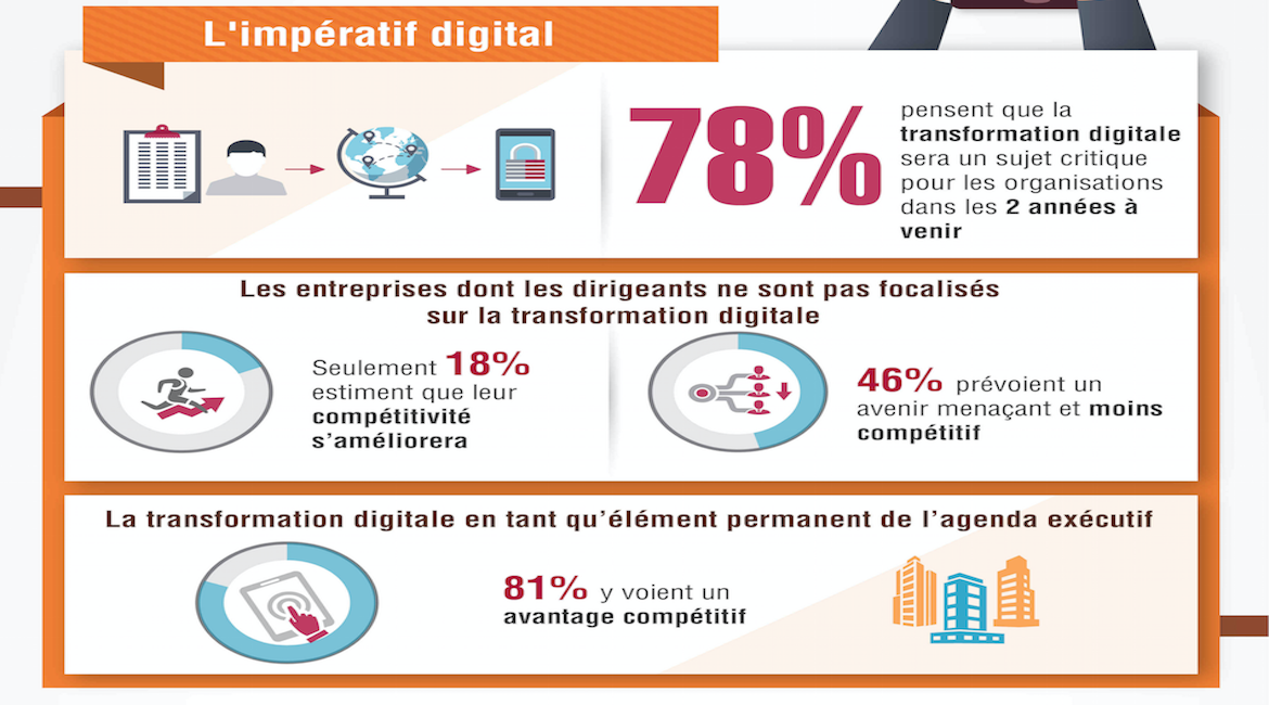 transfo digitale 6 infographies